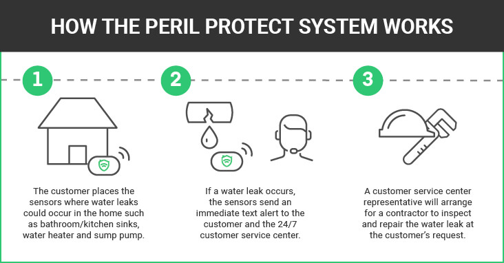 How Peril Protect Works Graphic